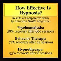 Common Myths and Misconceptions about Hypnosis